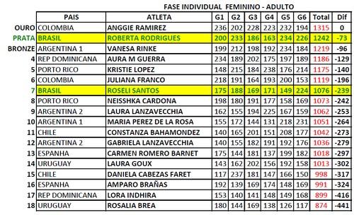 iberoamericano_2013_ind_fem_g6