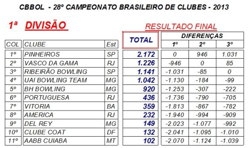clubes_br2013_pontos_1div
