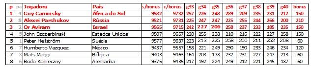 bwc2013_finalistas_m