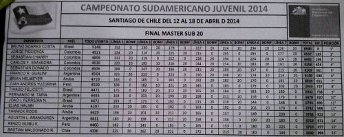 Fase Masters
