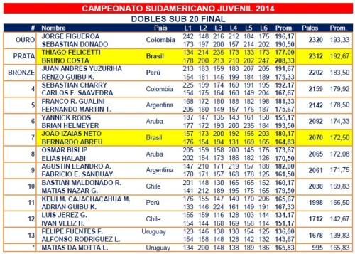 sulamericano2014_juvenilsub20_duplas