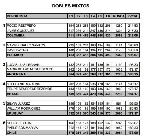 sulamericano_chile_duplas_mistas