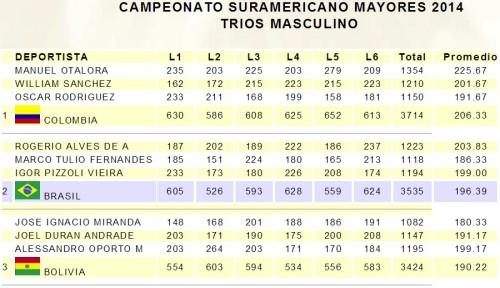 sulamericano_chile_terceto_masc