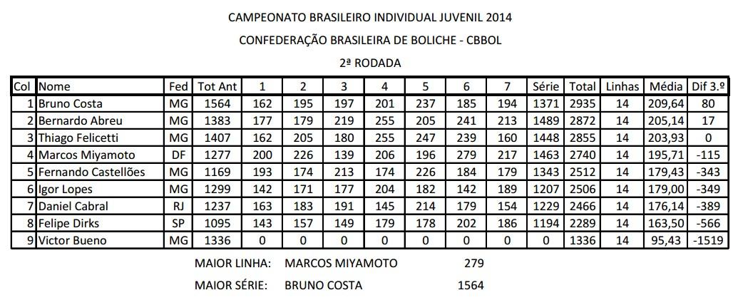 bras_indiv_juvenil2014_rod2