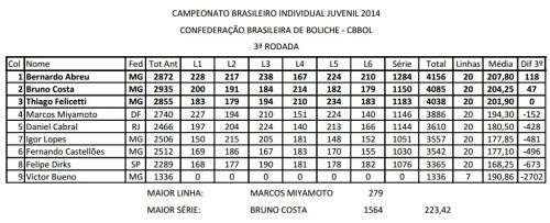 bras_indiv_juvenil2014_rod3