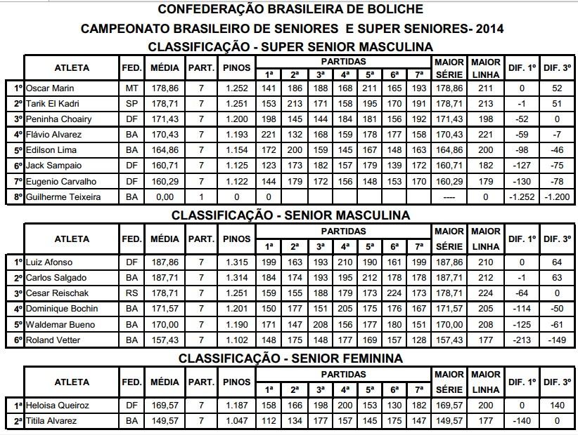 bras_seniores_superseniores2014_rod1